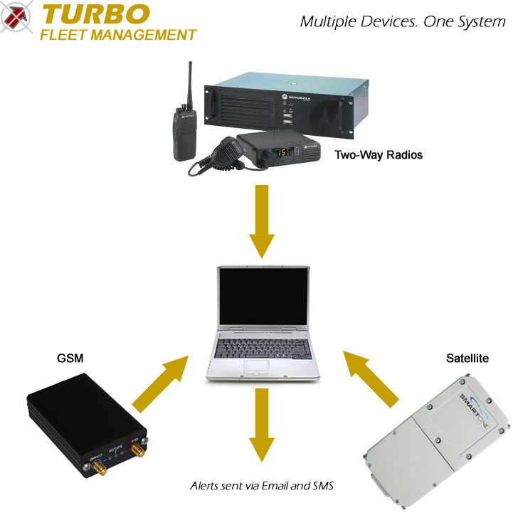 Introducing Turbo Fleet Management